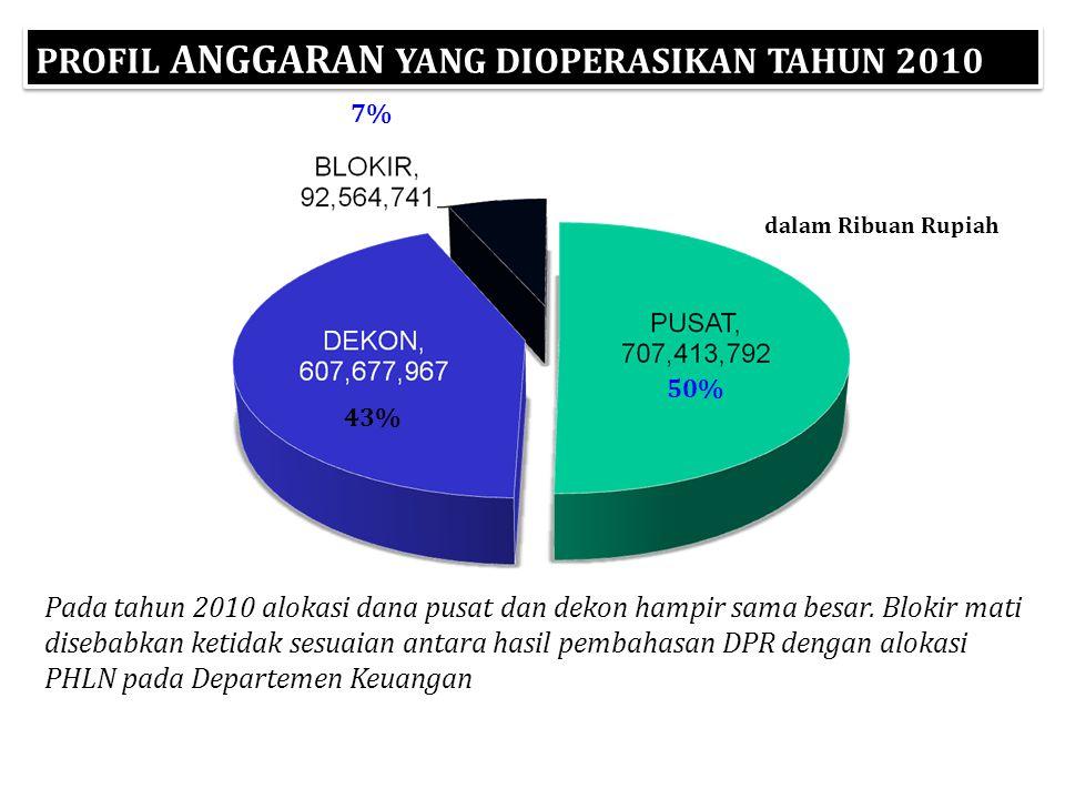 PROFIL ANGGARAN YANG DIOPERASIKAN TAHUN 2010