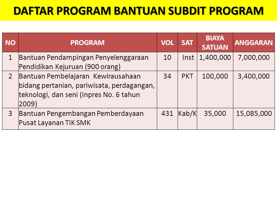 DAFTAR PROGRAM BANTUAN SUBDIT PROGRAM