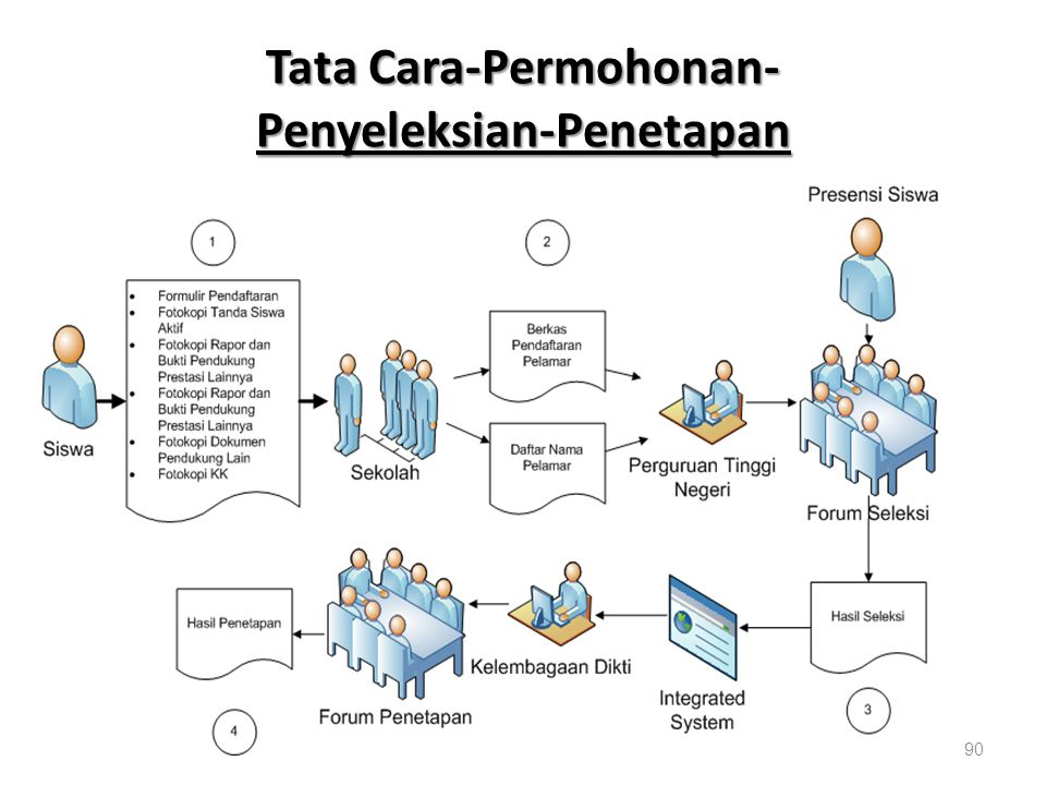 Tata Cara-Permohonan- Penyeleksian-Penetapan
