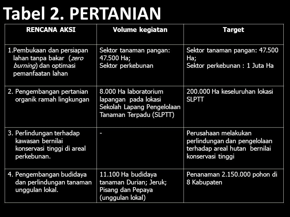 Tabel 2. PERTANIAN RENCANA AKSI Volume kegiatan Target