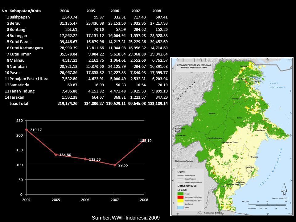 Sumber: WWF Indonesia 2009 No Kabupaten/Kota 2004 2005 2006 2007 2008