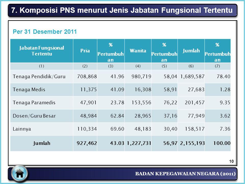 7. Komposisi PNS menurut Jenis Jabatan Fungsional Tertentu