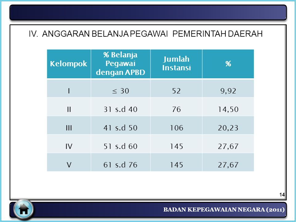 % Belanja Pegawai dengan APBD