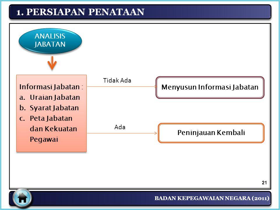 Menyusun Informasi Jabatan