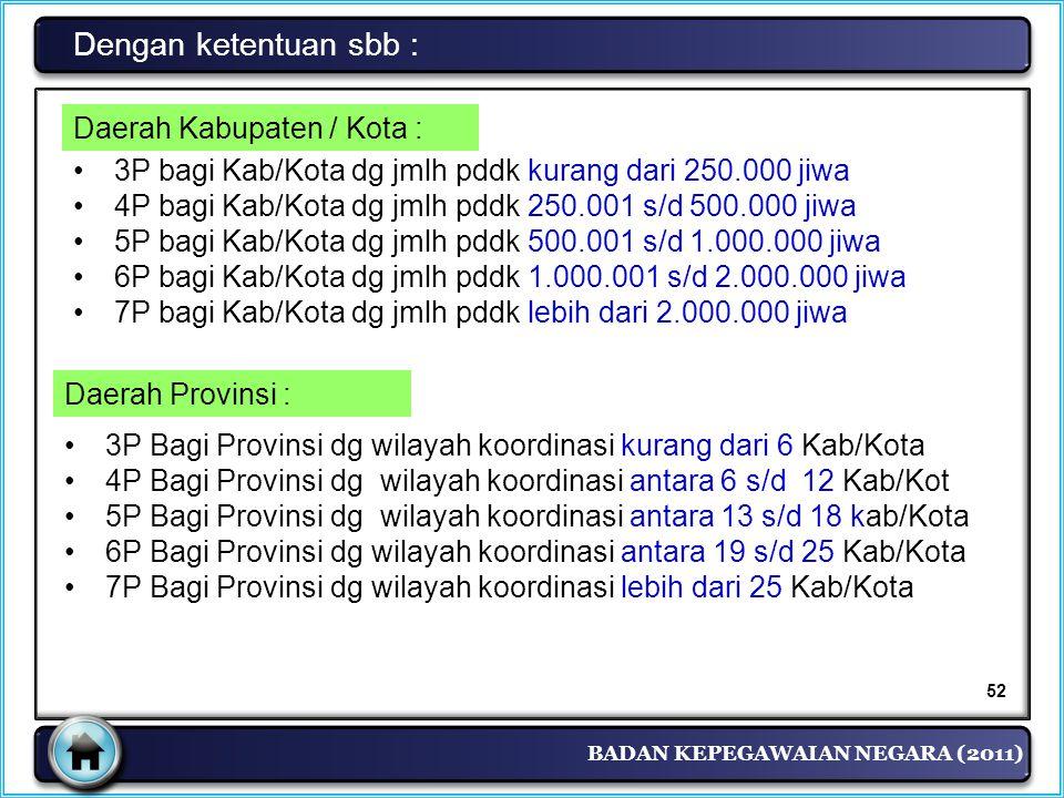 Dengan ketentuan sbb : Daerah Kabupaten / Kota :
