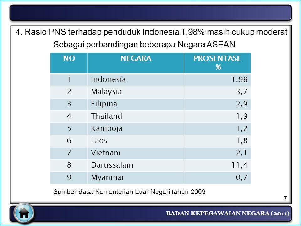 4. Rasio PNS terhadap penduduk Indonesia 1,98% masih cukup moderat