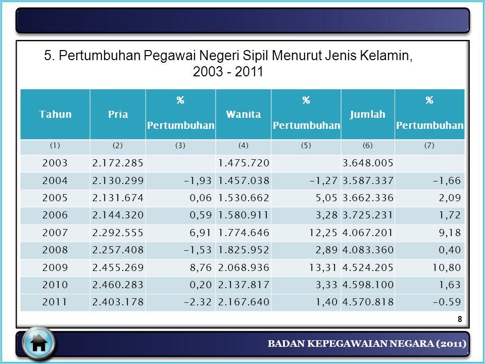 5. Pertumbuhan Pegawai Negeri Sipil Menurut Jenis Kelamin,