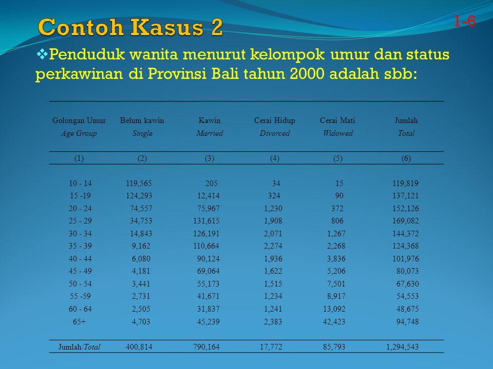 Contoh Kasus 2 1-6. Penduduk wanita menurut kelompok umur dan status perkawinan di Provinsi Bali tahun 2000 adalah sbb: