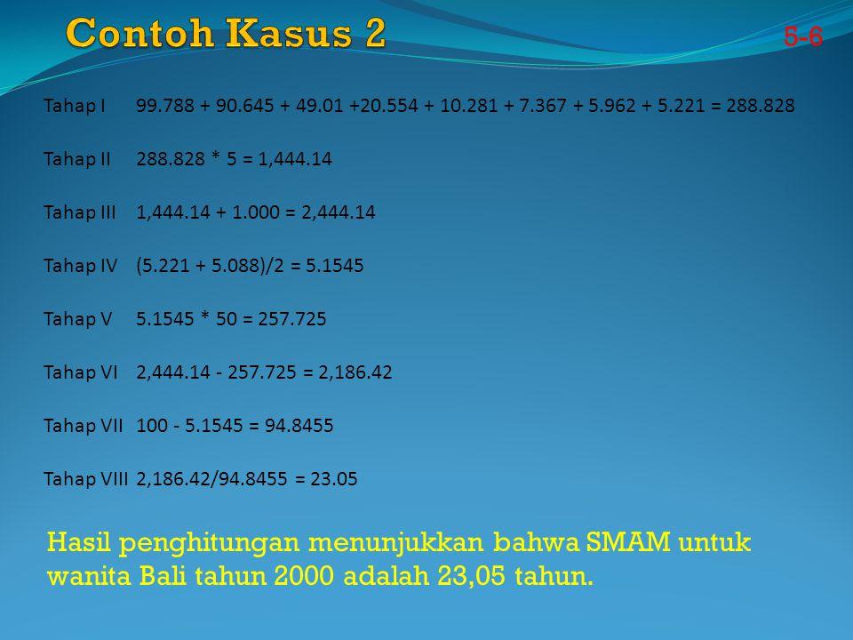 Contoh Kasus 2 5-6. Tahap I. 99.788 + 90.645 + 49.01 +20.554 + 10.281 + 7.367 + 5.962 + 5.221 = 288.828.
