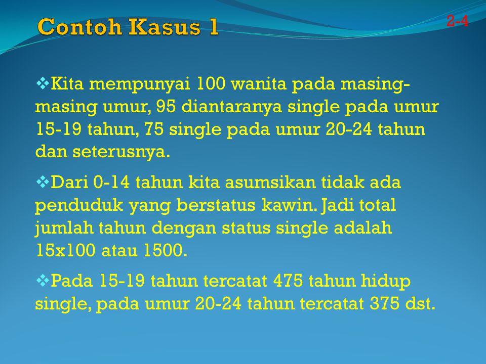 Contoh Kasus 1 2-4.