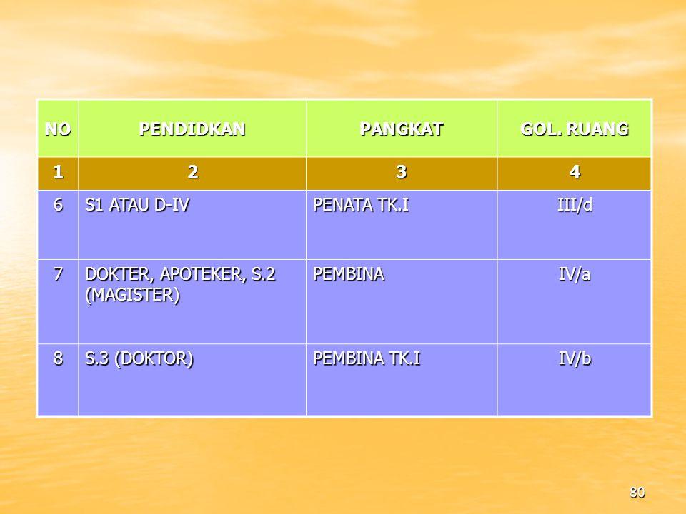 NO PENDIDKAN. PANGKAT. GOL. RUANG. 1. 2. 3. 4. 6. S1 ATAU D-IV. PENATA TK.I. III/d. 7. DOKTER, APOTEKER, S.2 (MAGISTER)