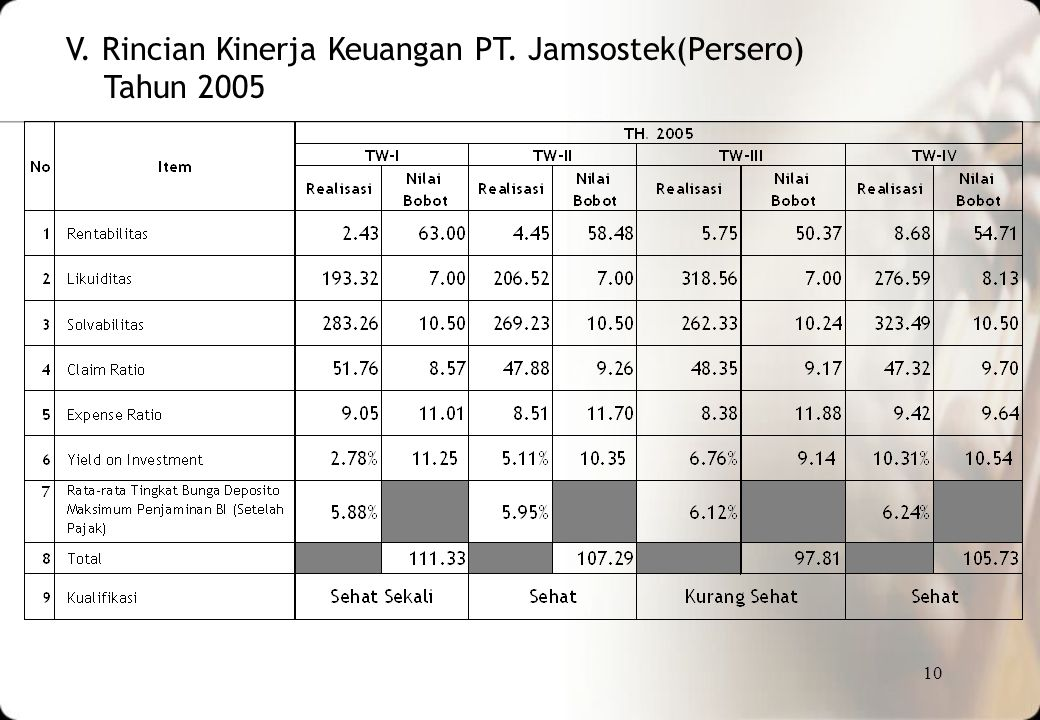 V. Rincian Kinerja Keuangan PT. Jamsostek(Persero)