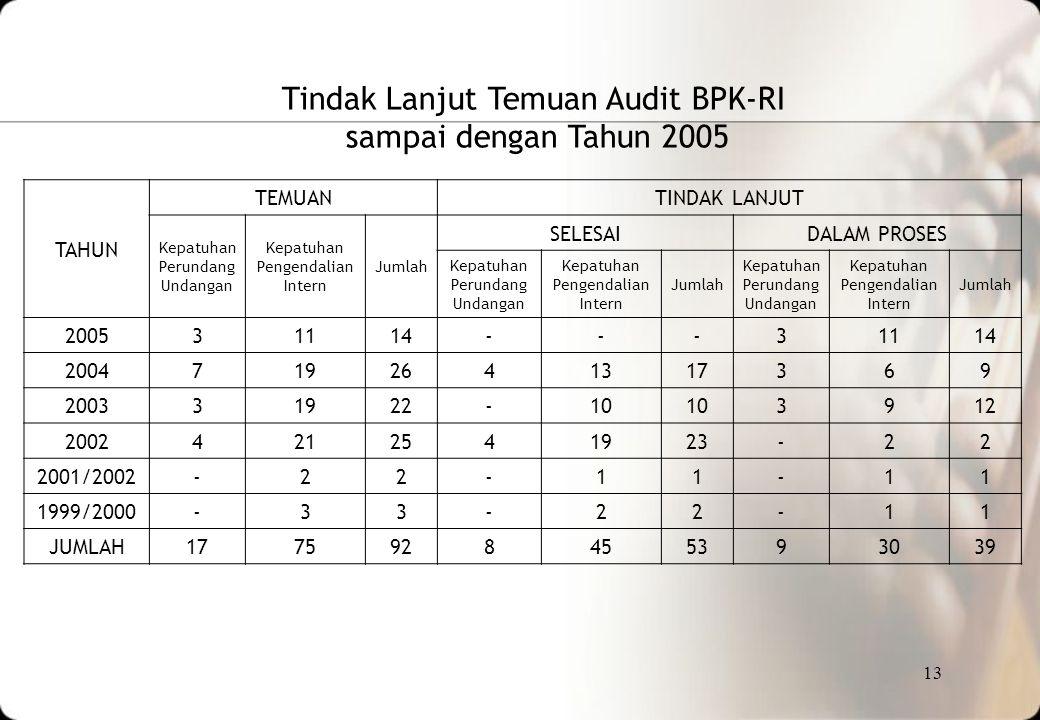 Tindak Lanjut Temuan Audit BPK-RI sampai dengan Tahun 2005