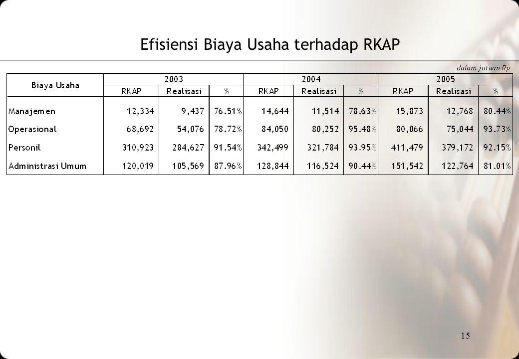 Efisiensi Biaya Usaha terhadap RKAP