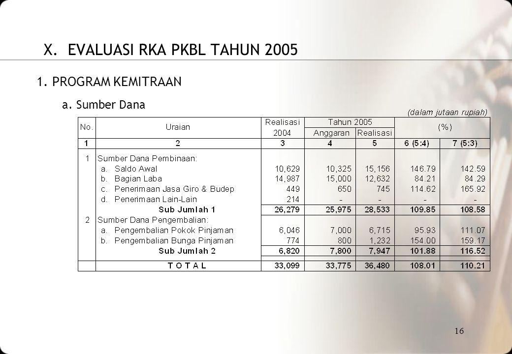 X. EVALUASI RKA PKBL TAHUN 2005