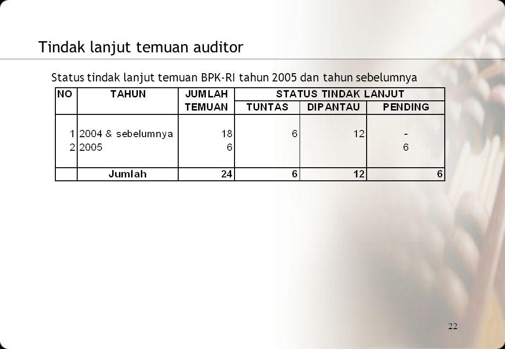 Tindak lanjut temuan auditor