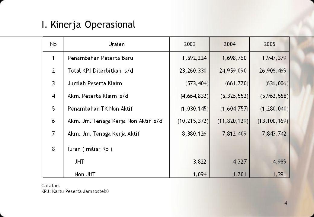 I. Kinerja Operasional Catatan: KPJ: Kartu Peserta Jamsostek0