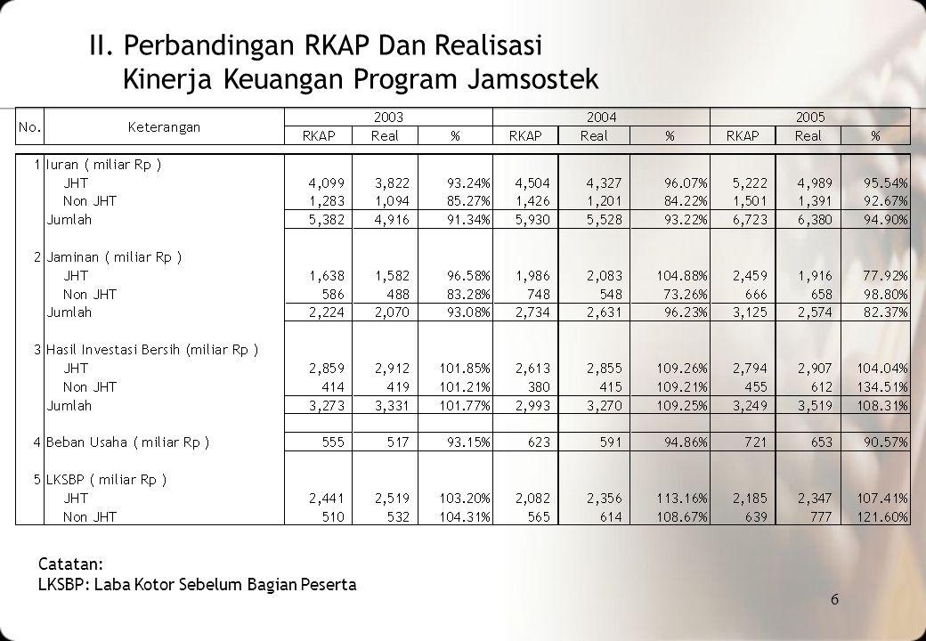 II. Perbandingan RKAP Dan Realisasi Kinerja Keuangan Program Jamsostek