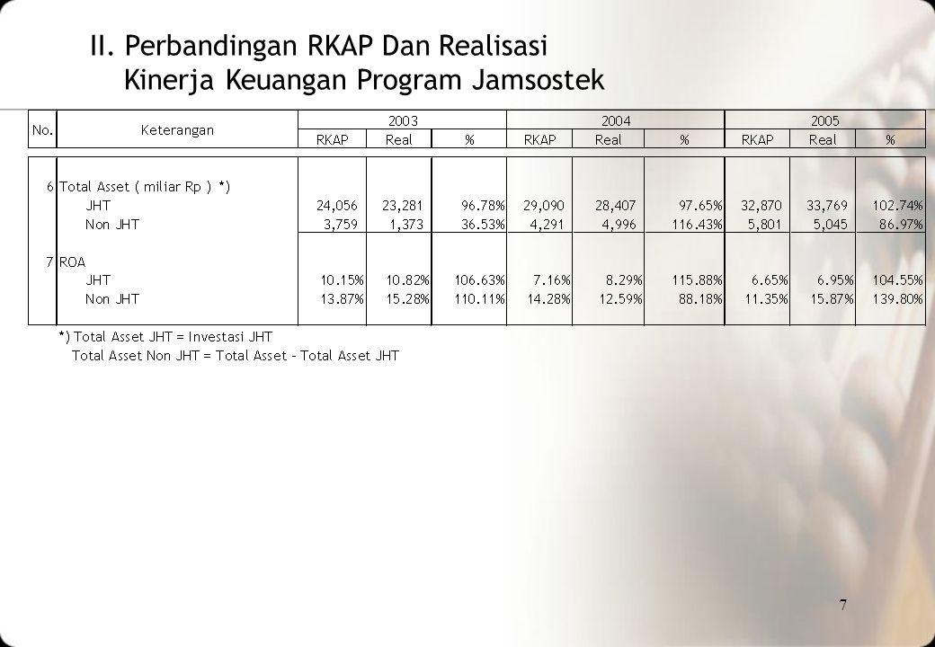 II. Perbandingan RKAP Dan Realisasi