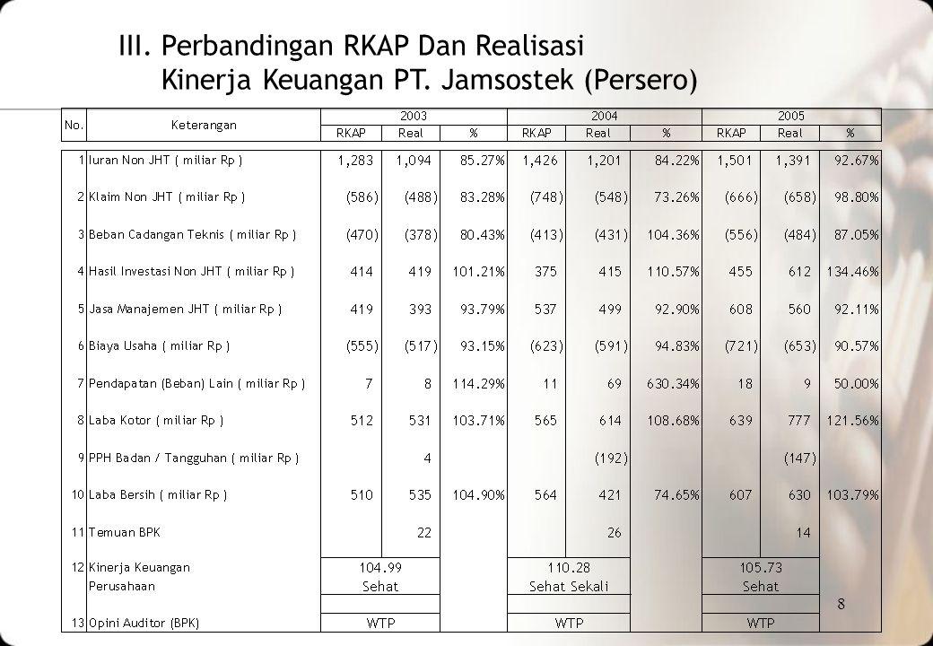 III. Perbandingan RKAP Dan Realisasi