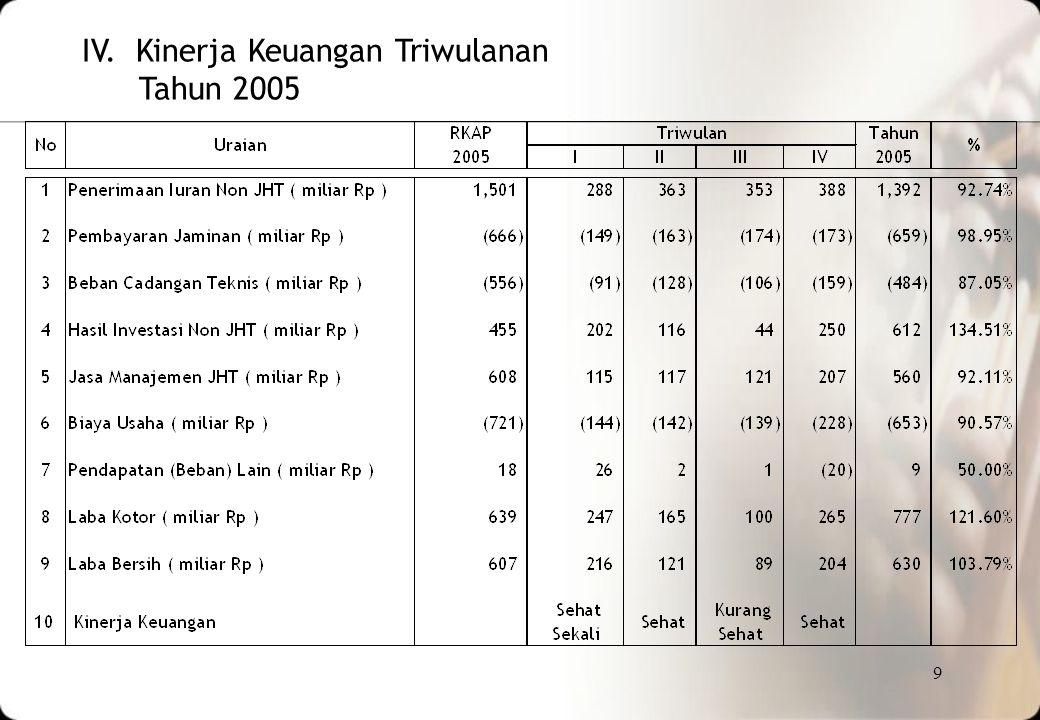 IV. Kinerja Keuangan Triwulanan