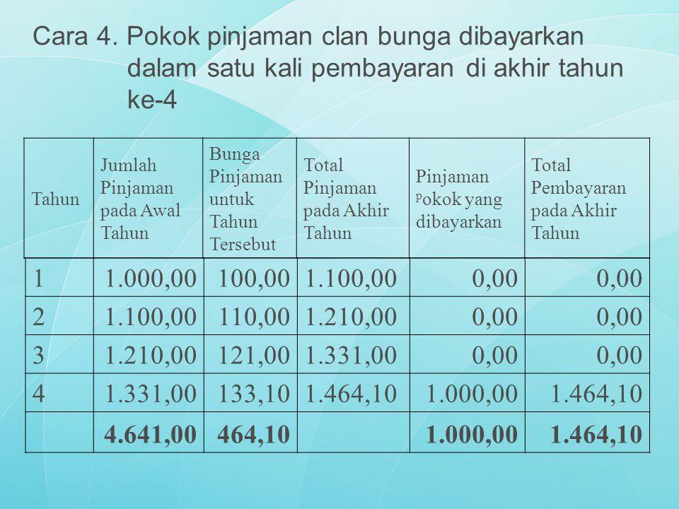Cara 4. Pokok pinjaman clan bunga dibayarkan