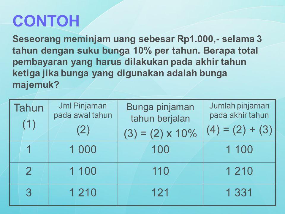 CONTOH Tahun (1) (2) (3) = (2) x 10% (4) = (2) + (3) 1 1 000 100 1 100