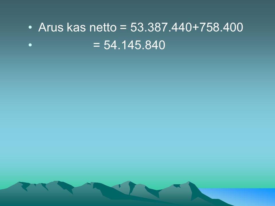 Arus kas netto = 53.387.440+758.400 = 54.145.840