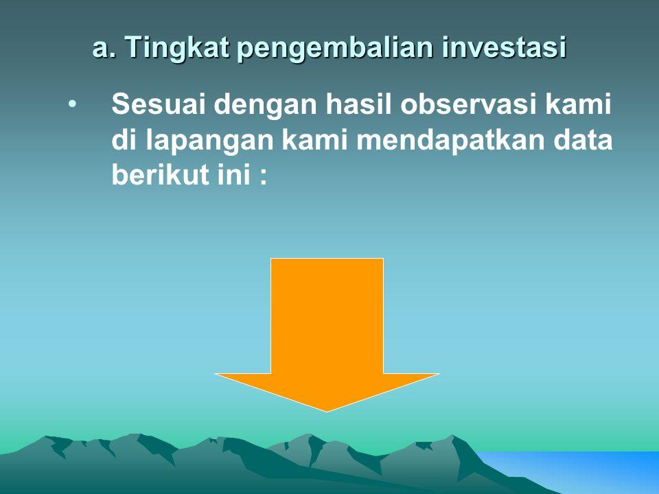 a. Tingkat pengembalian investasi
