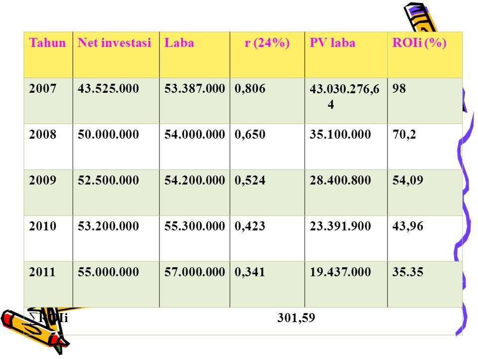Tahun Net investasi. Laba. r (24%) PV laba. ROIi (%) 2007. 43.525.000. 53.387.000. 0,806. 43.030.276,64.