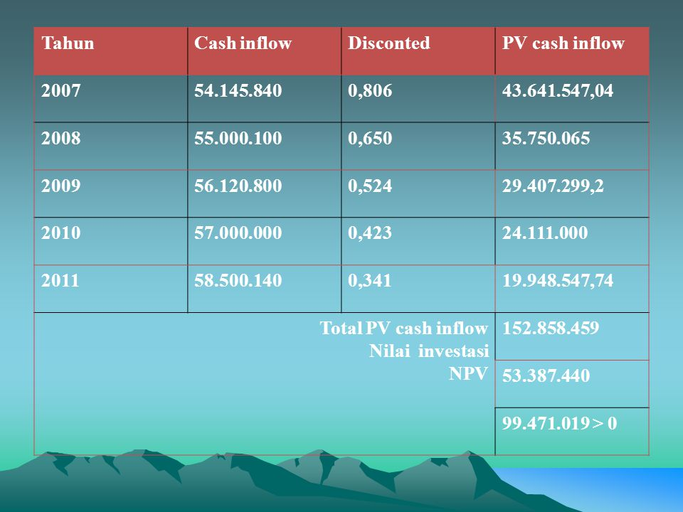 Tahun Cash inflow. Disconted. PV cash inflow. 2007. 54.145.840. 0,806. 43.641.547,04. 2008. 55.000.100.