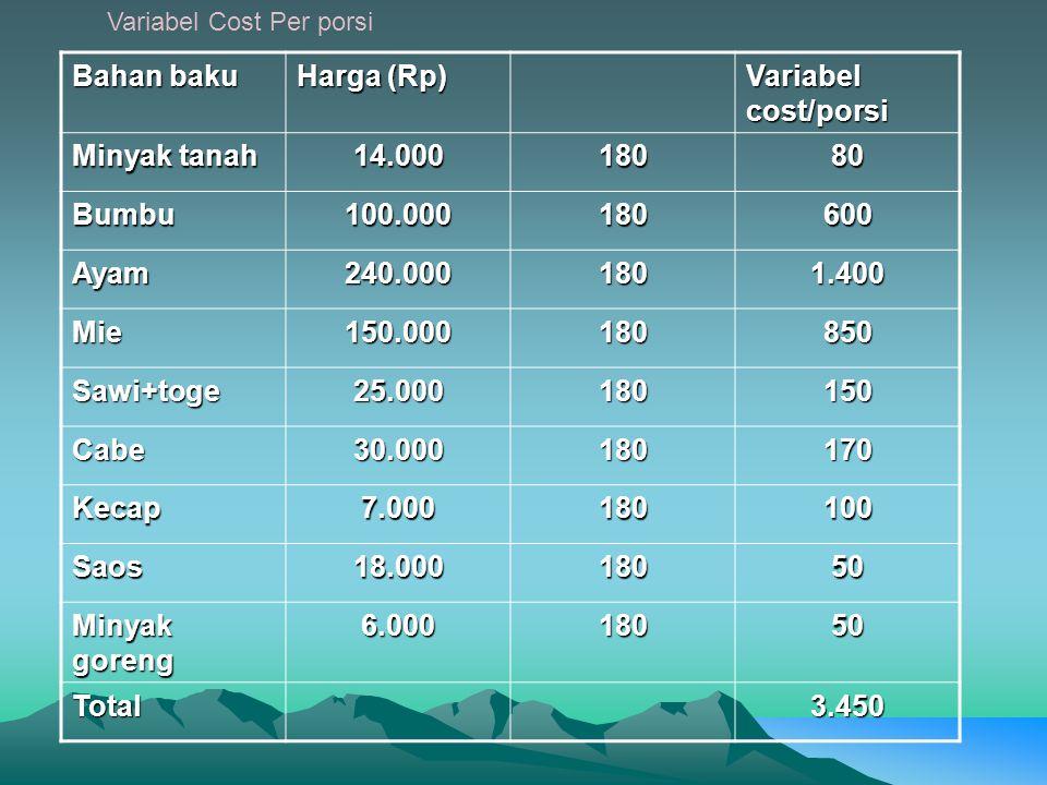 Bahan baku Harga (Rp) Variabel cost/porsi Minyak tanah 14.000 180 80