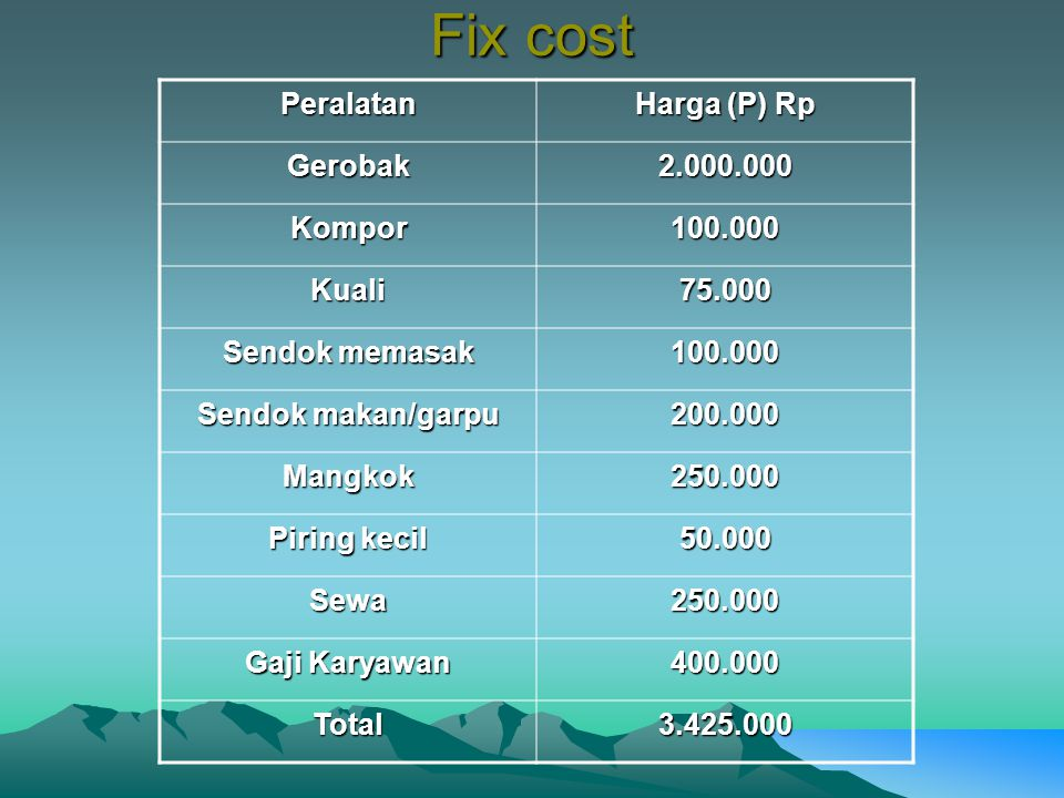 Fix cost Peralatan Harga (P) Rp Gerobak 2.000.000 Kompor 100.000 Kuali