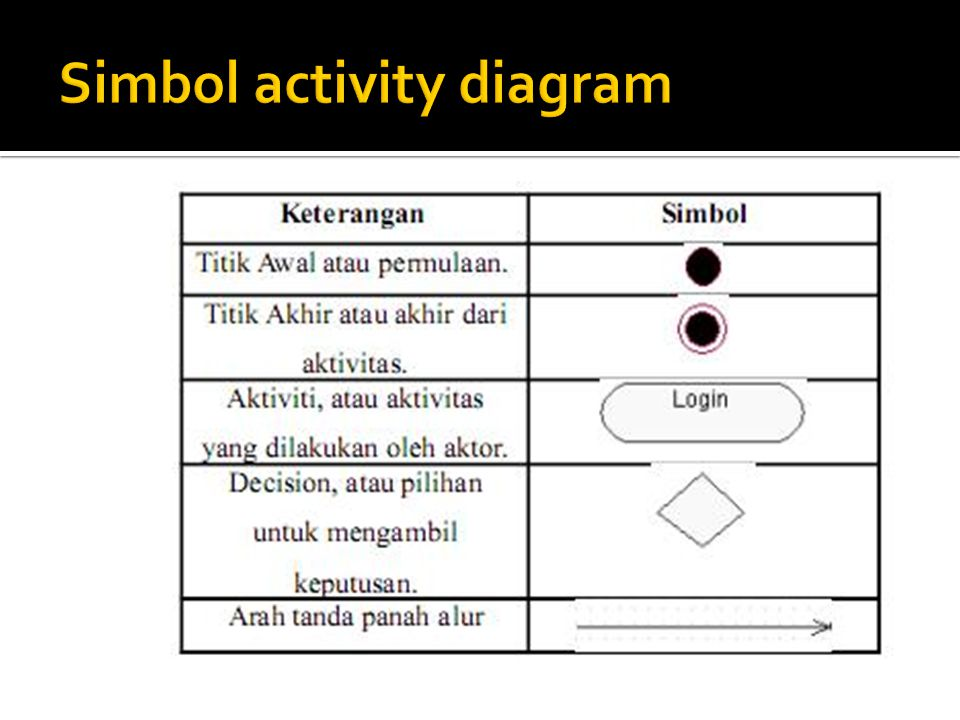 Simbol activity diagram