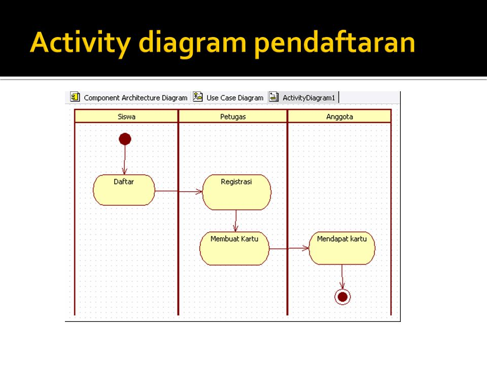 Activity diagram pendaftaran