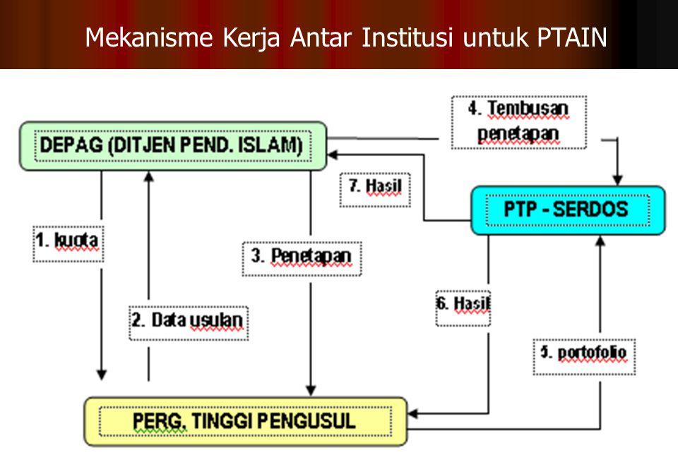Mekanisme Kerja Antar Institusi untuk PTAIN