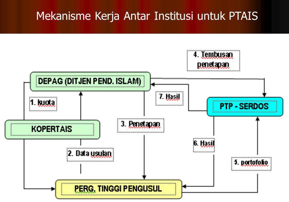 Mekanisme Kerja Antar Institusi untuk PTAIS