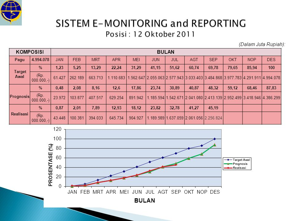 SISTEM E-MONITORING and REPORTING Posisi : 12 Oktober 2011