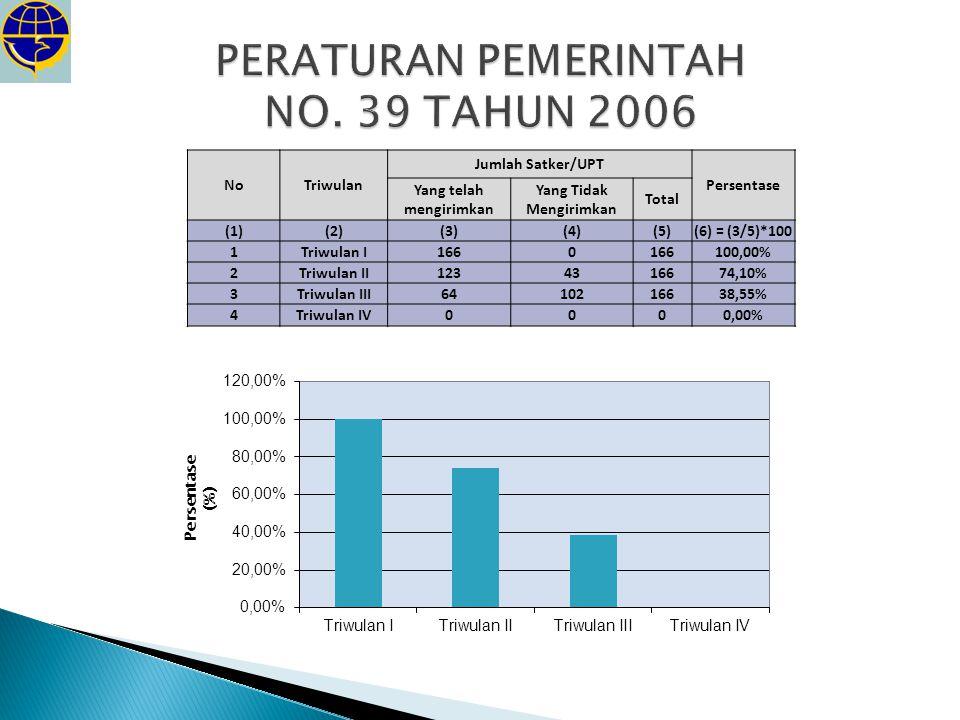 PERATURAN PEMERINTAH NO. 39 TAHUN 2006