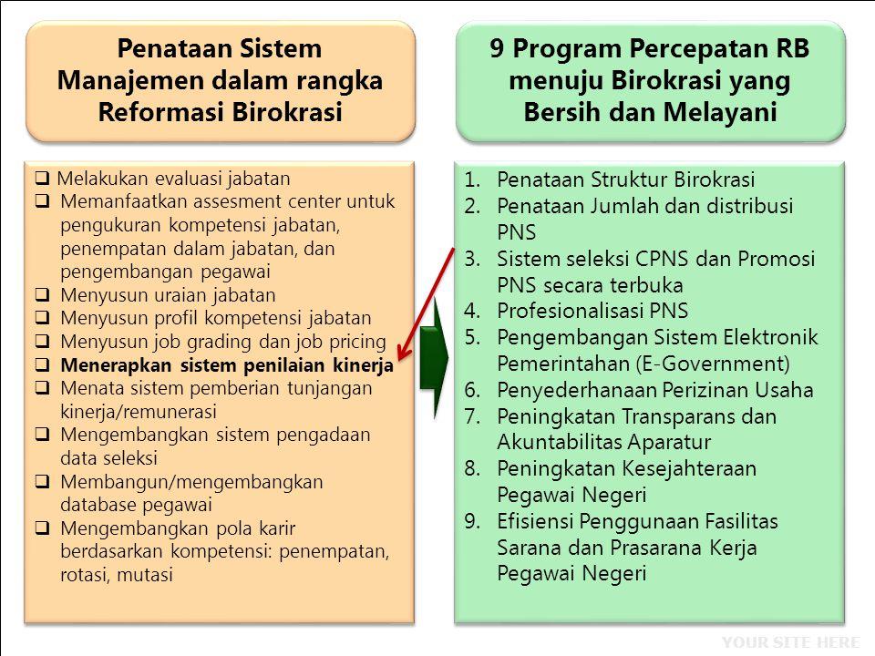 Penataan Sistem Manajemen dalam rangka Reformasi Birokrasi