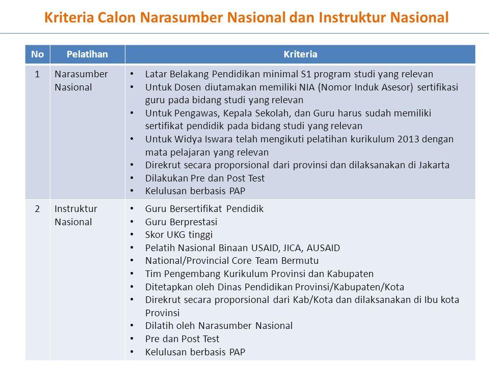Kriteria Calon Narasumber Nasional dan Instruktur Nasional