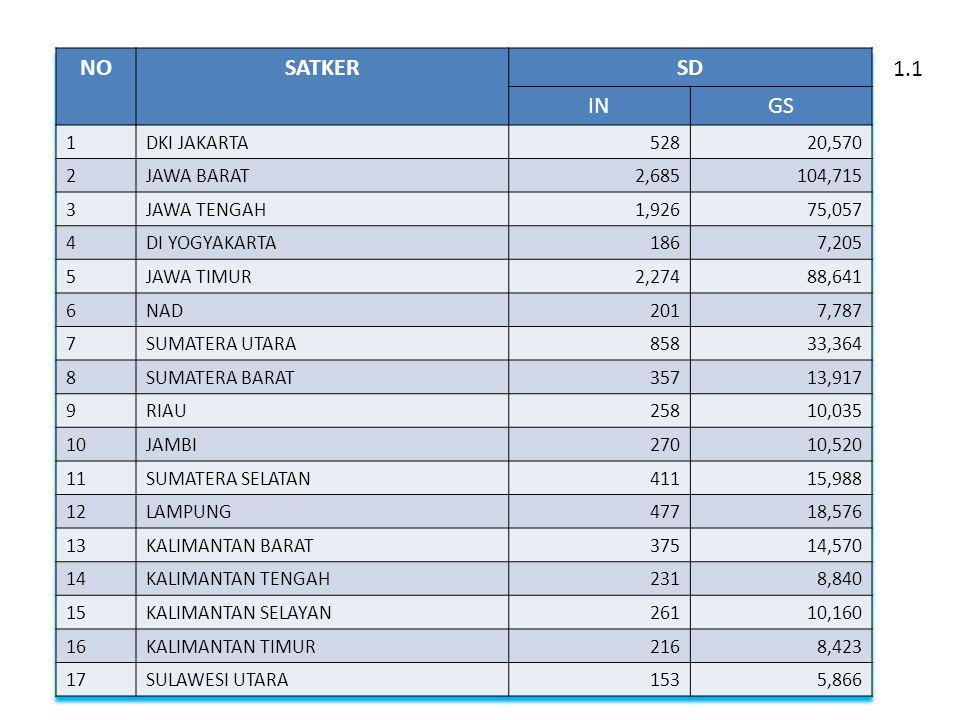 NO SATKER SD IN GS 1.1 1 DKI JAKARTA 528 20,570 2 JAWA BARAT 2,685