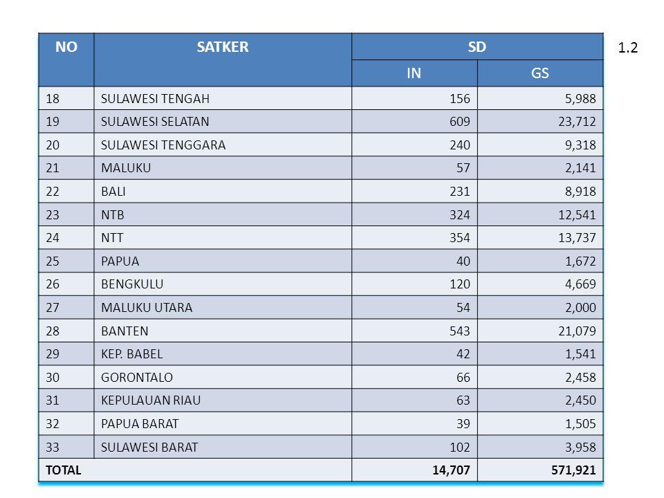 NO SATKER SD IN GS 1.2 18 SULAWESI TENGAH 156 5,988 19