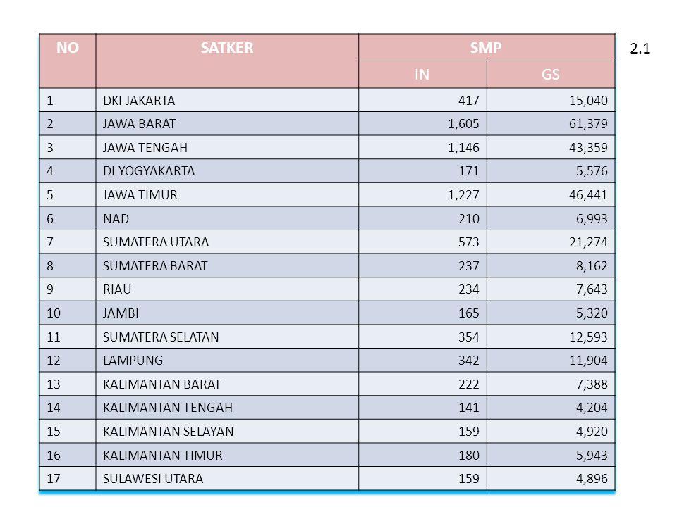 NO SATKER SMP IN GS 2.1 1 DKI JAKARTA 417 15,040 2 JAWA BARAT 1,605