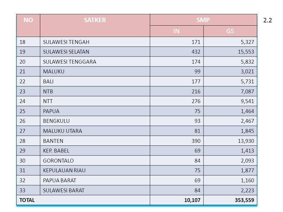NO SATKER SMP IN GS 2.2 18 SULAWESI TENGAH 171 5,327 19