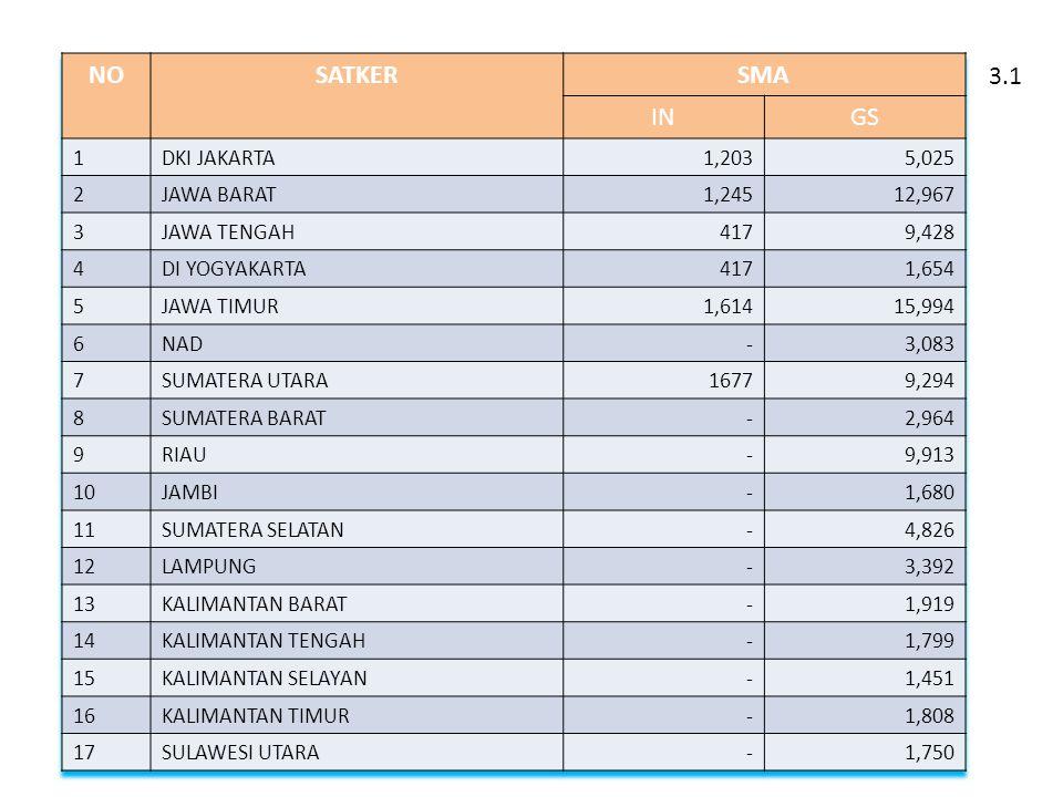 NO SATKER SMA IN GS 3.1 1 DKI JAKARTA 1,203 5,025 2 JAWA BARAT 1,245