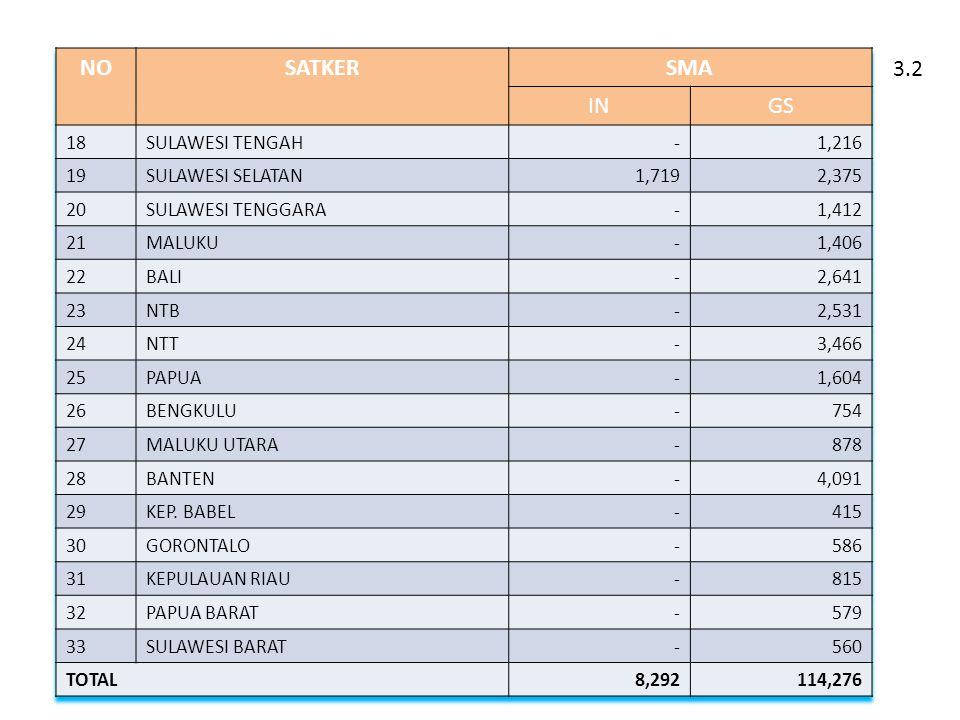 NO SATKER SMA IN GS 3.2 18 SULAWESI TENGAH - 1,216 19 SULAWESI SELATAN