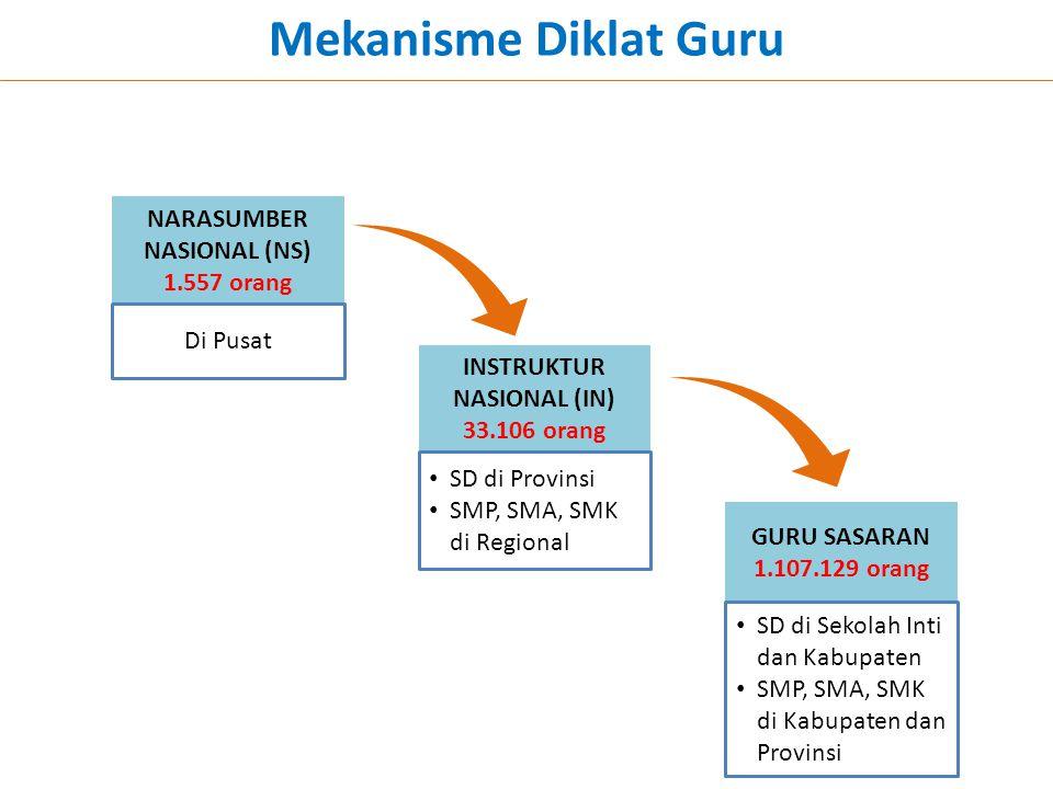 NARASUMBER NASIONAL (NS) INSTRUKTUR NASIONAL (IN)