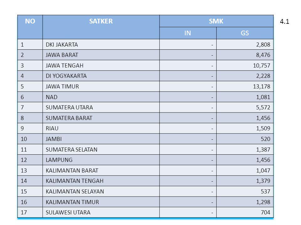 NO SATKER SMK IN GS 4.1 1 DKI JAKARTA - 2,808 2 JAWA BARAT 8,476 3
