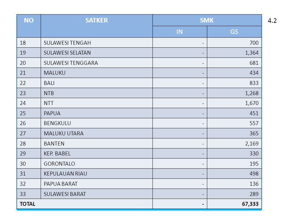 NO SATKER SMK IN GS 4.2 18 SULAWESI TENGAH - 700 19 SULAWESI SELATAN